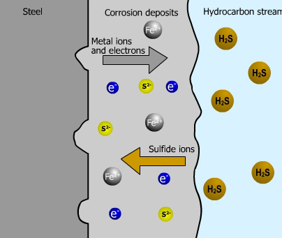 high content of hydrogen sulphide (H2S) in the produced fluids